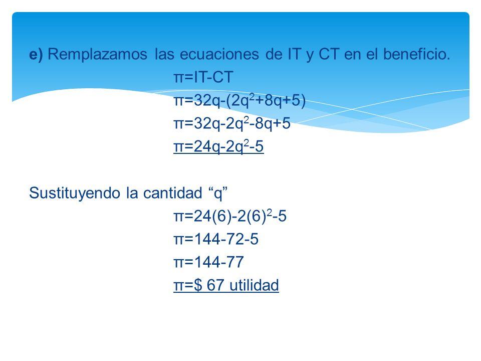 e) Remplazamos las ecuaciones de IT y CT en el beneficio