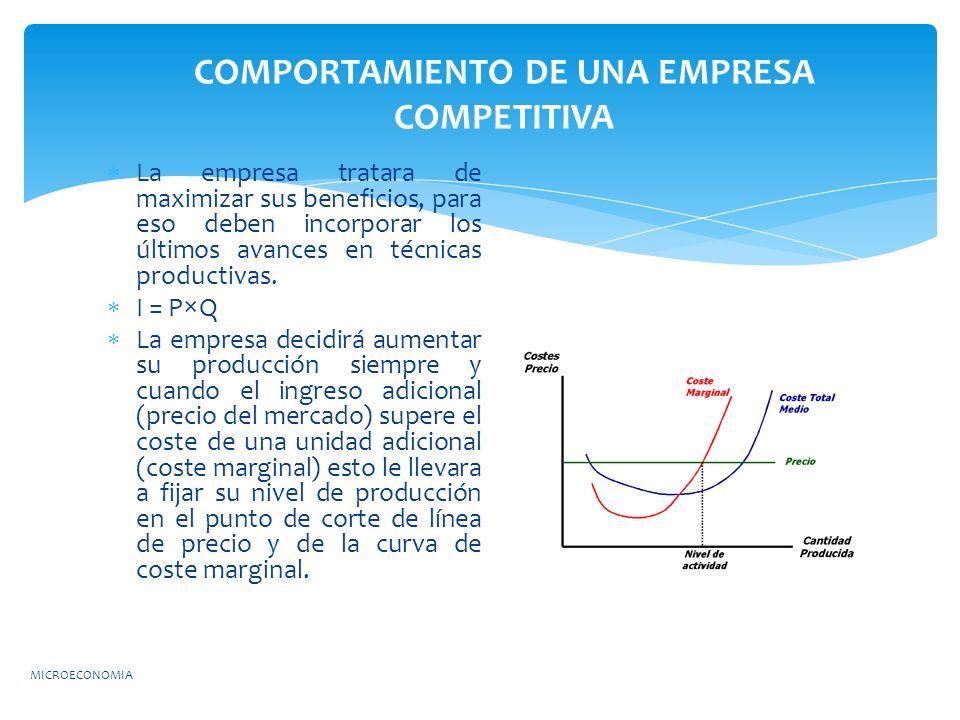 COMPORTAMIENTO DE UNA EMPRESA COMPETITIVA