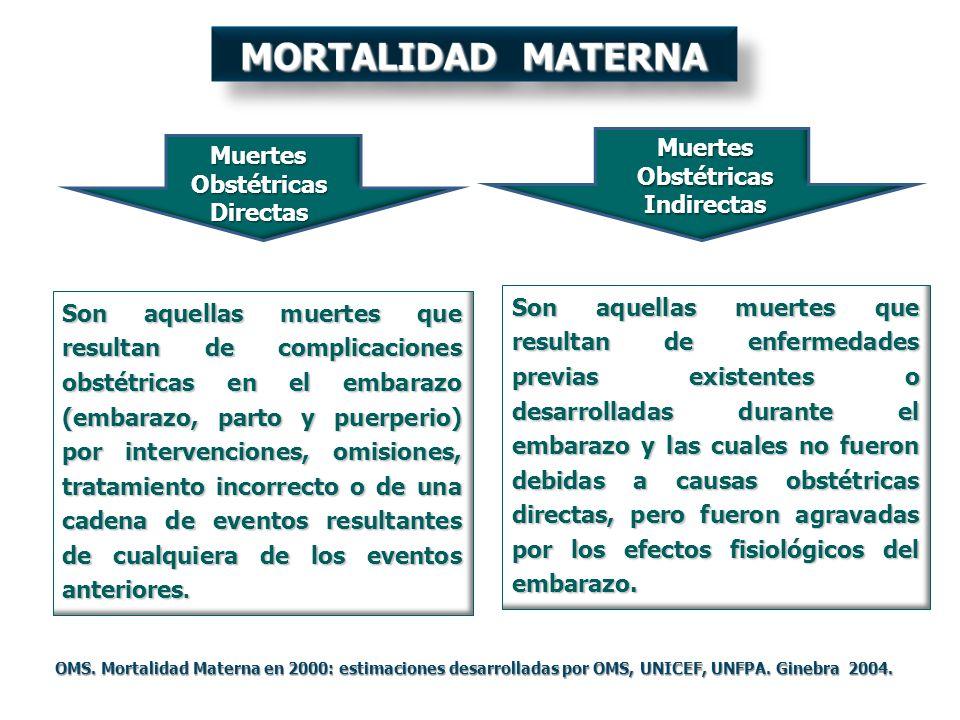 MORTALIDAD MATERNA Muertes Muertes Obstétricas Obstétricas Indirectas