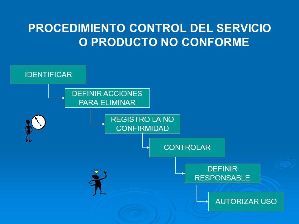 PROCEDIMIENTO CONTROL DEL SERVICIO O PRODUCTO NO CONFORME
