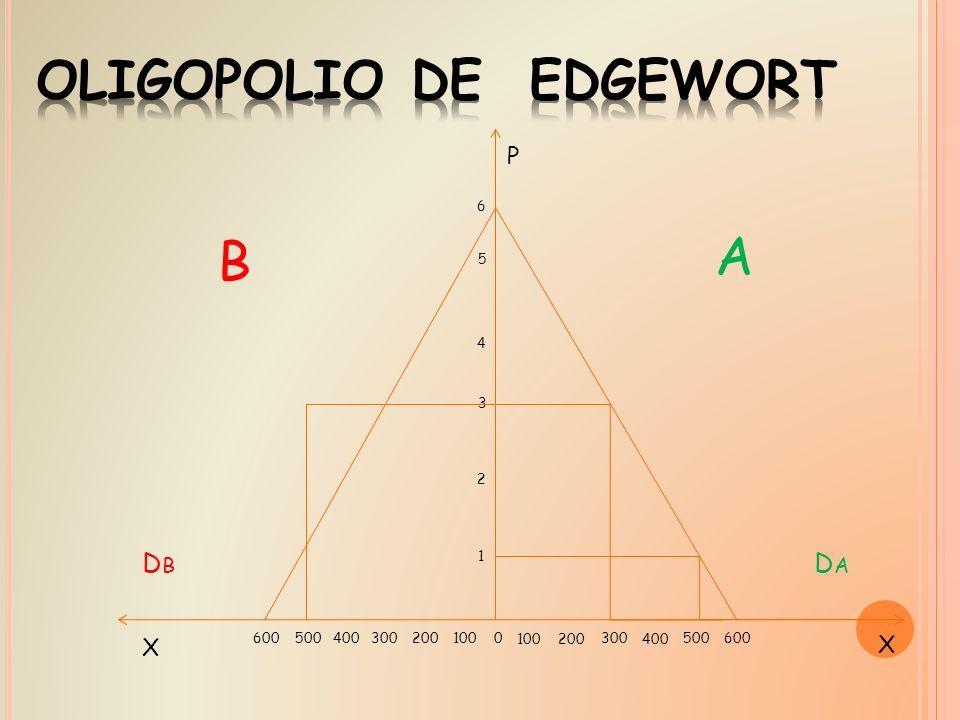 OLIGOPOLIO DE EDGEWORT