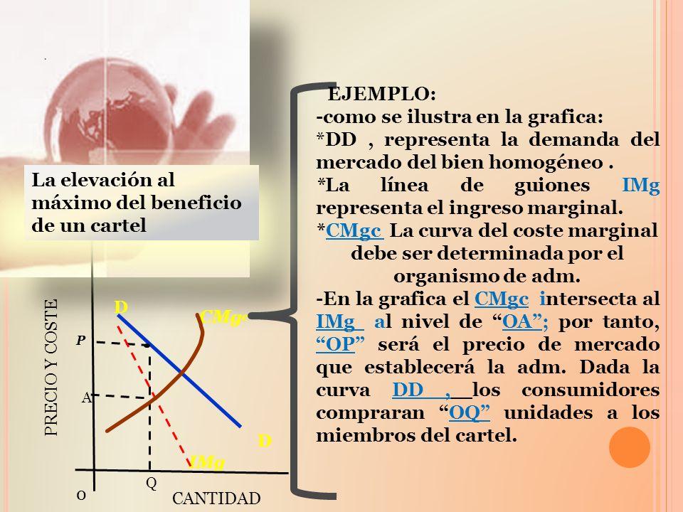 CMgc -como se ilustra en la grafica: