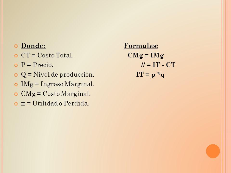Donde: Formulas: CT = Costo Total. CMg = IMg.