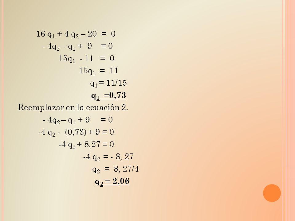 16 q1 + 4 q2 – 20 = 0 - 4q2 – q1 + 9 = 0 15q1 - 11 = 0 15q1 = 11 q1 = 11/15 q1 =0,73 Reemplazar en la ecuación 2.