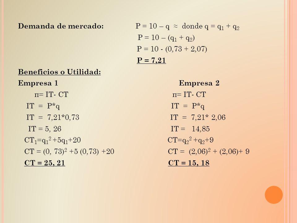 Demanda de mercado: P = 10 – q ≈ donde q = q1 + q2 P = 10 – (q1 + q2) P = 10 - (0,73 + 2,07) P = 7,21 Beneficios o Utilidad: Empresa 1 Empresa 2 π= IT- CT π= IT- CT IT = P*q IT = P*q IT = 7,21*0,73 IT = 7,21* 2,06 IT = 5, 26 IT = 14,85 CT1=q12 +5q1+20 CT=q22 +q2+9 CT = (0, 73)2 +5 (0,73) +20 CT = (2,06)2 + (2,06)+ 9 CT = 25, 21 CT = 15, 18