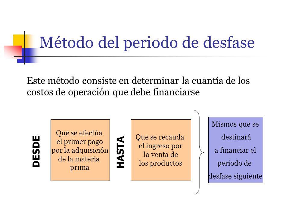 Método del periodo de desfase