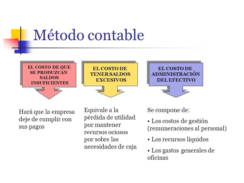 Método contable EL COSTO DE QUE. SE PRODUZCAN. SALDOS. INSUFICIENTES. EL COSTO DE. TENER SALDOS.