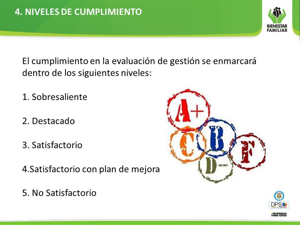 4. NIVELES DE CUMPLIMIENTO
