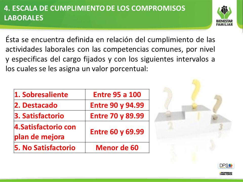 4. ESCALA DE CUMPLIMIENTO DE LOS COMPROMISOS LABORALES