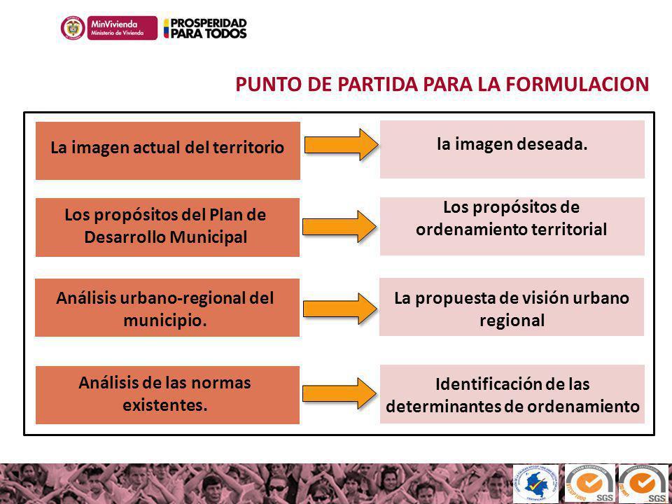 PUNTO DE PARTIDA PARA LA FORMULACION