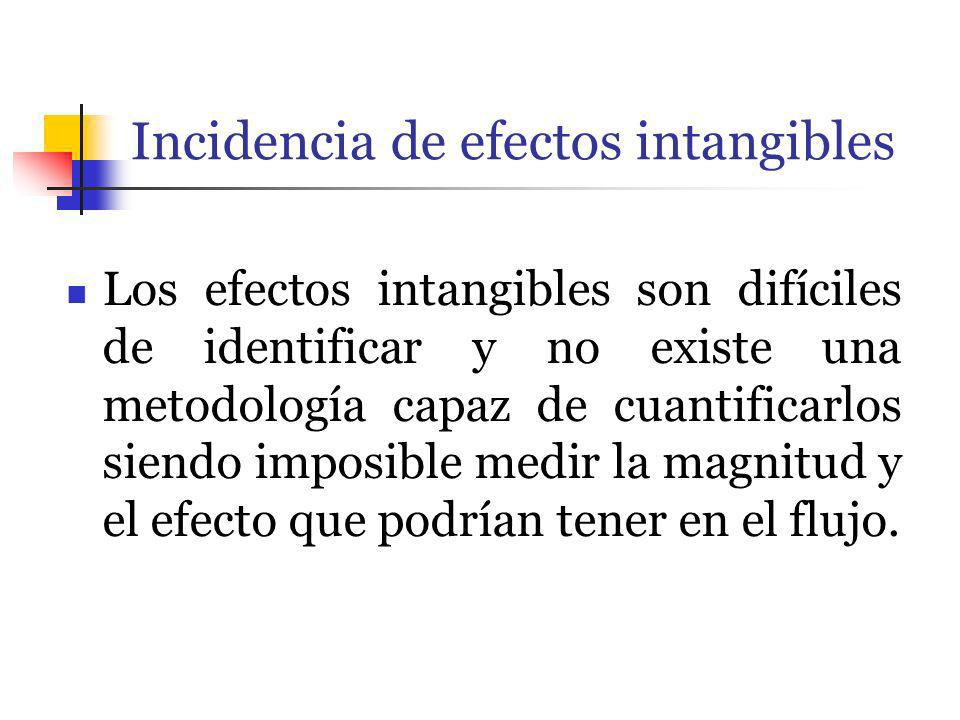 Incidencia de efectos intangibles