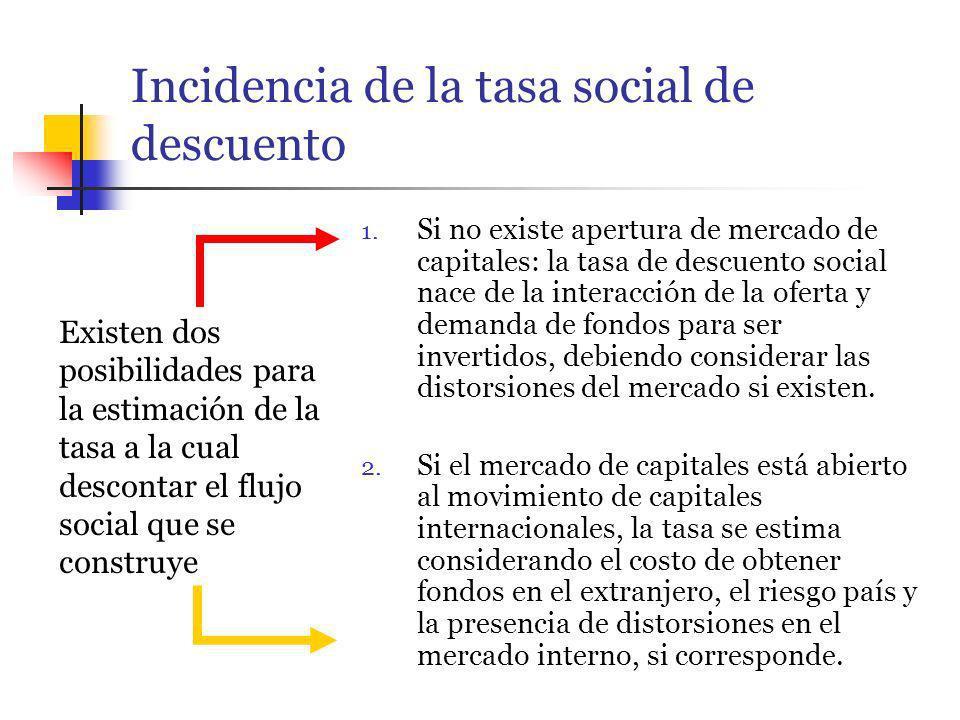 Incidencia de la tasa social de descuento