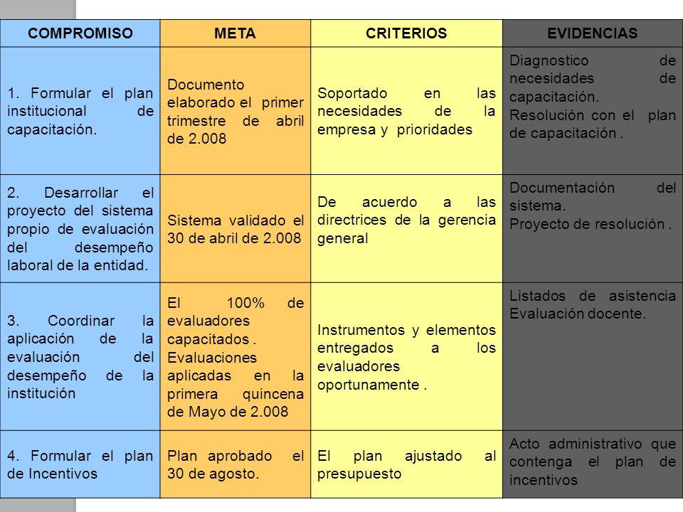 COMPROMISO META. CRITERIOS. EVIDENCIAS. 1. Formular el plan institucional de capacitación.