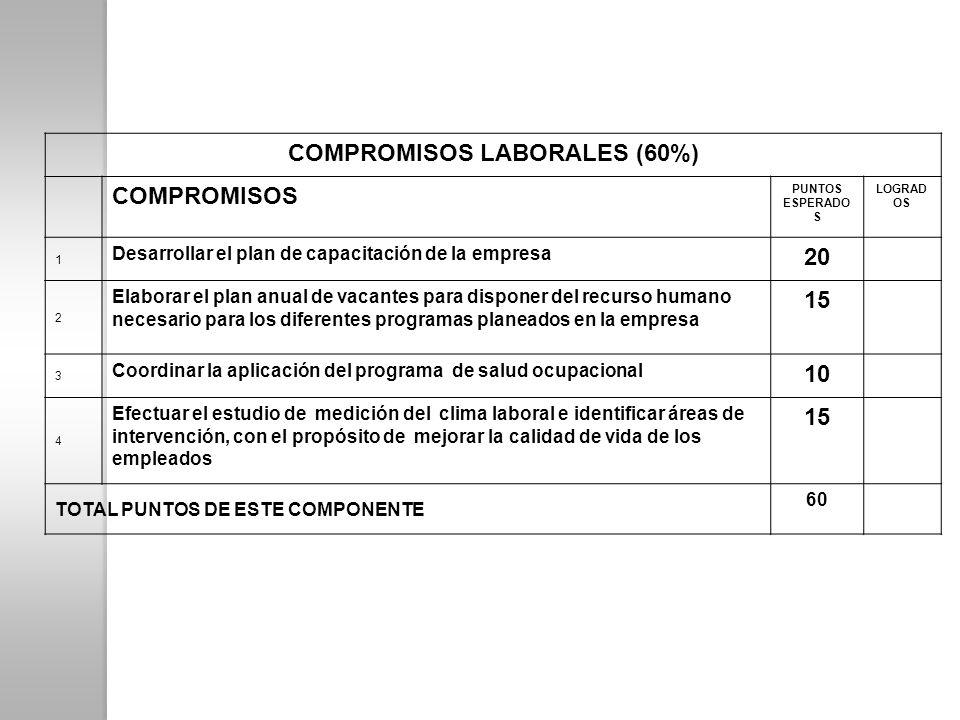 COMPROMISOS LABORALES (60%)