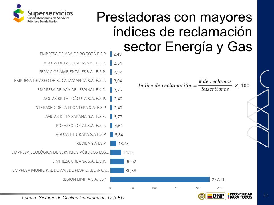 Prestadoras con mayores índices de reclamación sector Energía y Gas
