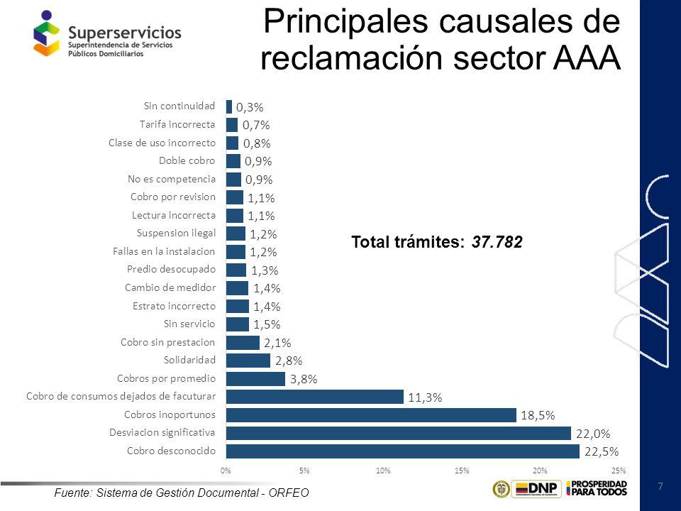 Principales causales de reclamación sector AAA