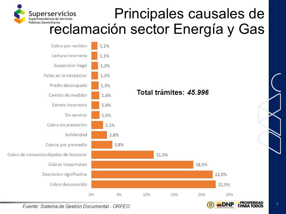 Principales causales de reclamación sector Energía y Gas