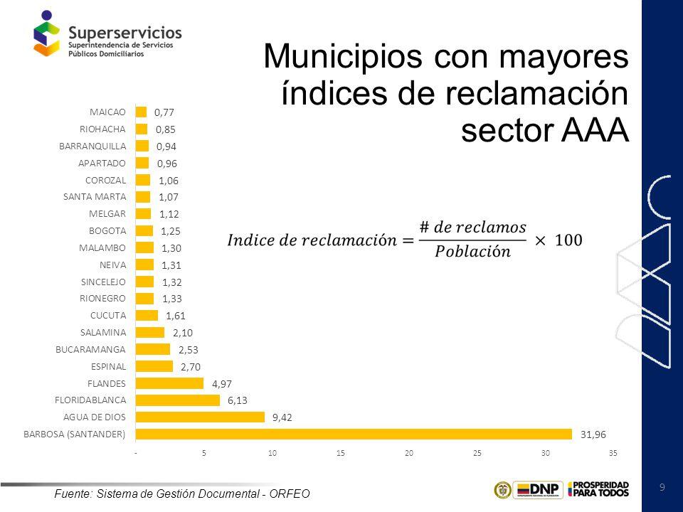 Municipios con mayores índices de reclamación sector AAA
