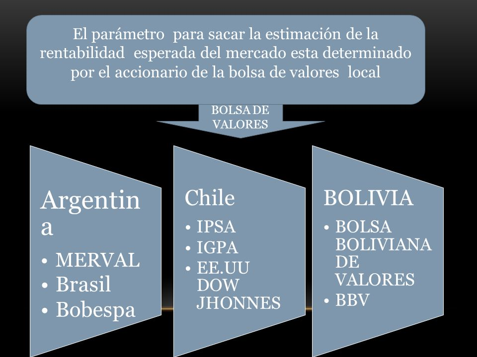 Argentina Brasil Bobespa MERVAL