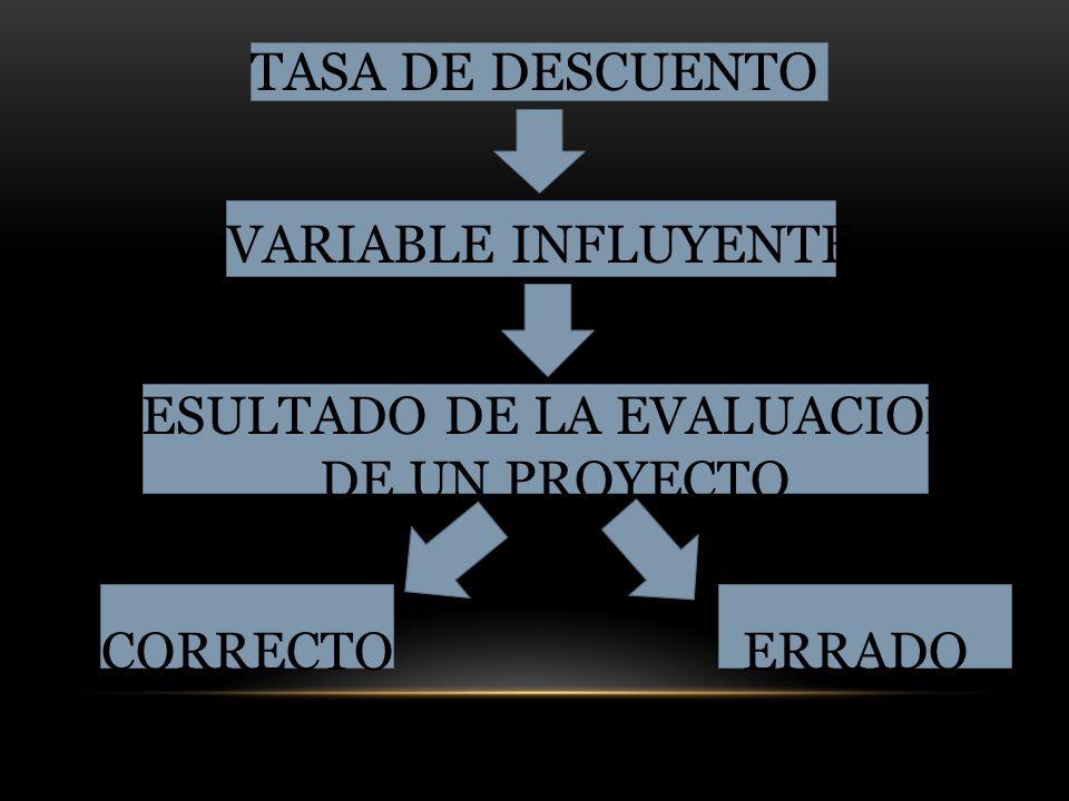 TASA DE DESCUENTO VARIABLE INFLUYENTE RESULTADO DE LA EVALUACION DE UN PROYECTO CORRECTO ERRADO