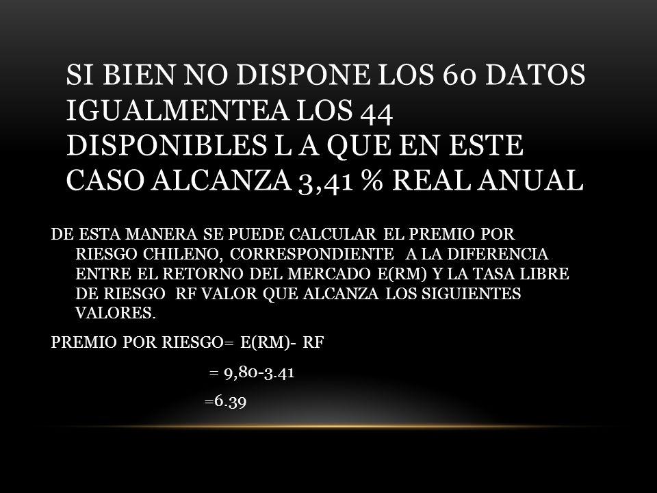 SI BIEN NO DISPONE LOS 60 DATOS IGUALMENTEA LOS 44 DISPONIBLES L A QUE EN ESTE CASO ALCANZA 3,41 % REAL ANUAL