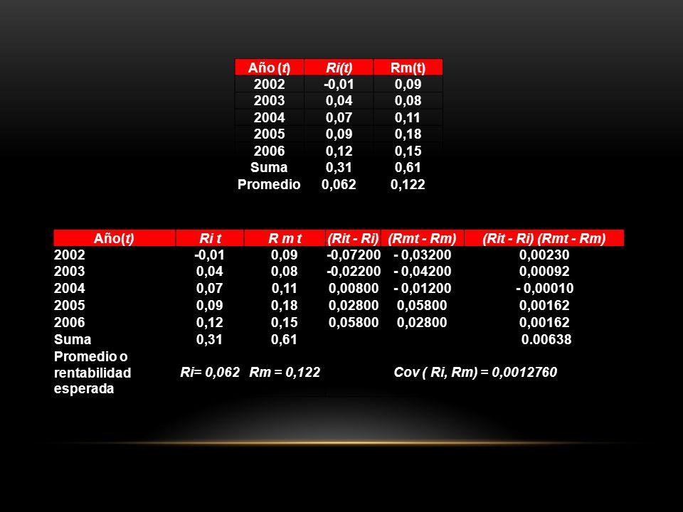 Año (t) Ri(t) Rm(t) 2002. -0,01. 0,09. 2003. 0,04. 0,08. 2004. 0,07. 0,11. 2005. 0,18. 2006.
