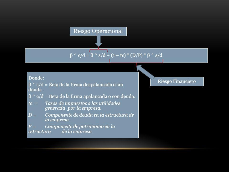 β ^ c/d = β ^ s/d + (1 – tc) * (D/P) * β ^ s/d