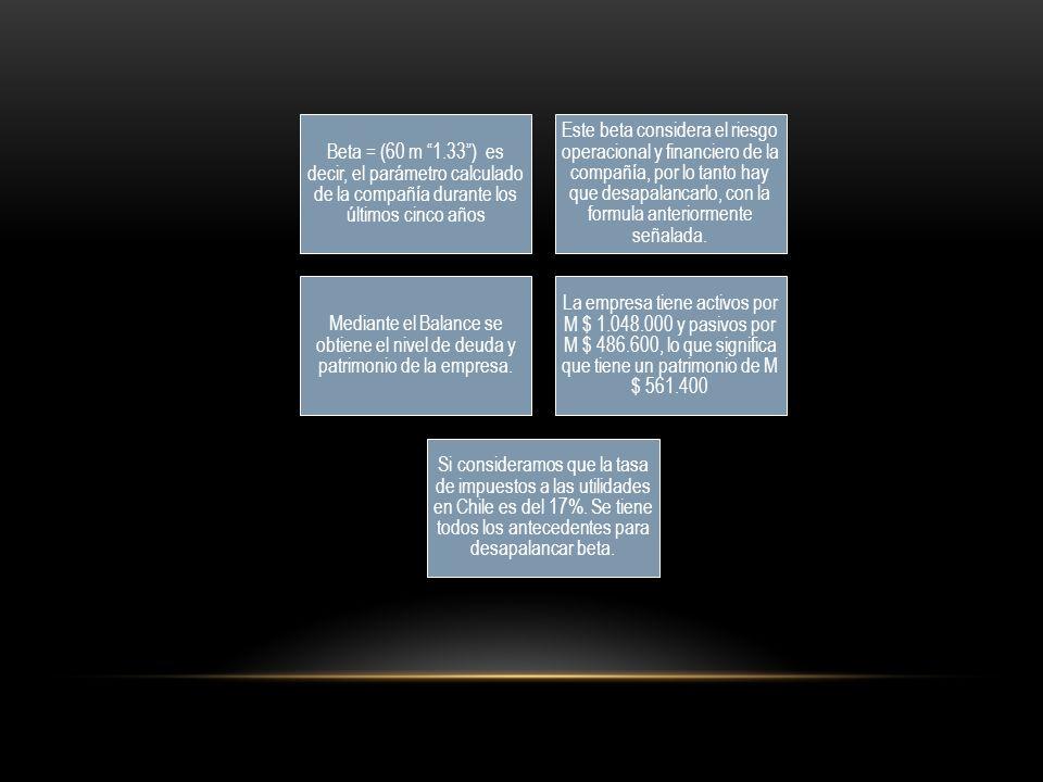 Beta = (60 m 1.33 ) es decir, el parámetro calculado de la compañía durante los últimos cinco años