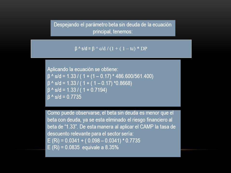 β ^ s/d = β ^ c/d / (1 + ( 1 – tc) * DP