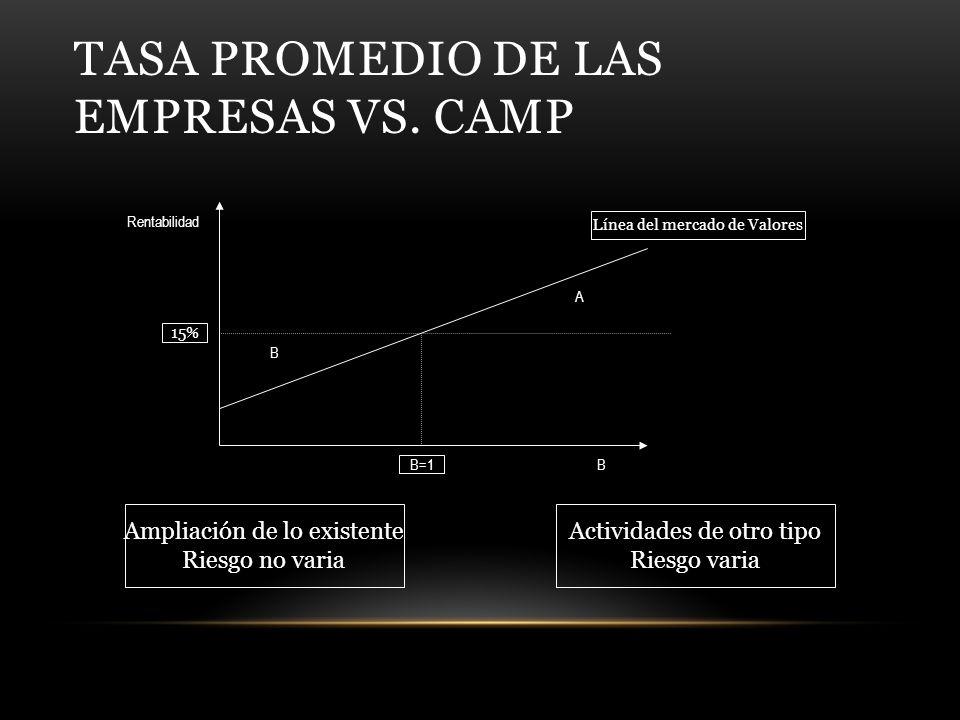 Tasa Promedio de las empresas vs. CAMP