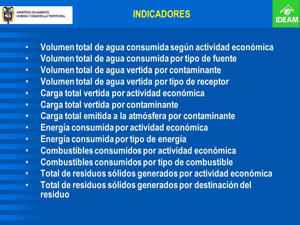 INDICADORES Volumen total de agua consumida según actividad económica