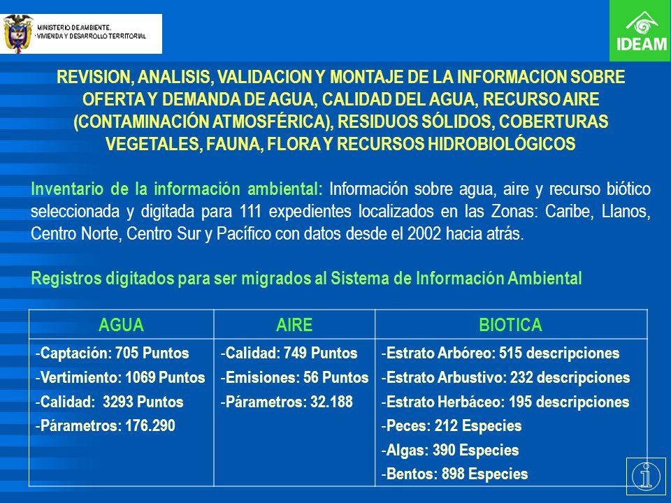 REVISION, ANALISIS, VALIDACION Y MONTAJE DE LA INFORMACION SOBRE OFERTA Y DEMANDA DE AGUA, CALIDAD DEL AGUA, RECURSO AIRE (CONTAMINACIÓN ATMOSFÉRICA), RESIDUOS SÓLIDOS, COBERTURAS VEGETALES, FAUNA, FLORA Y RECURSOS HIDROBIOLÓGICOS
