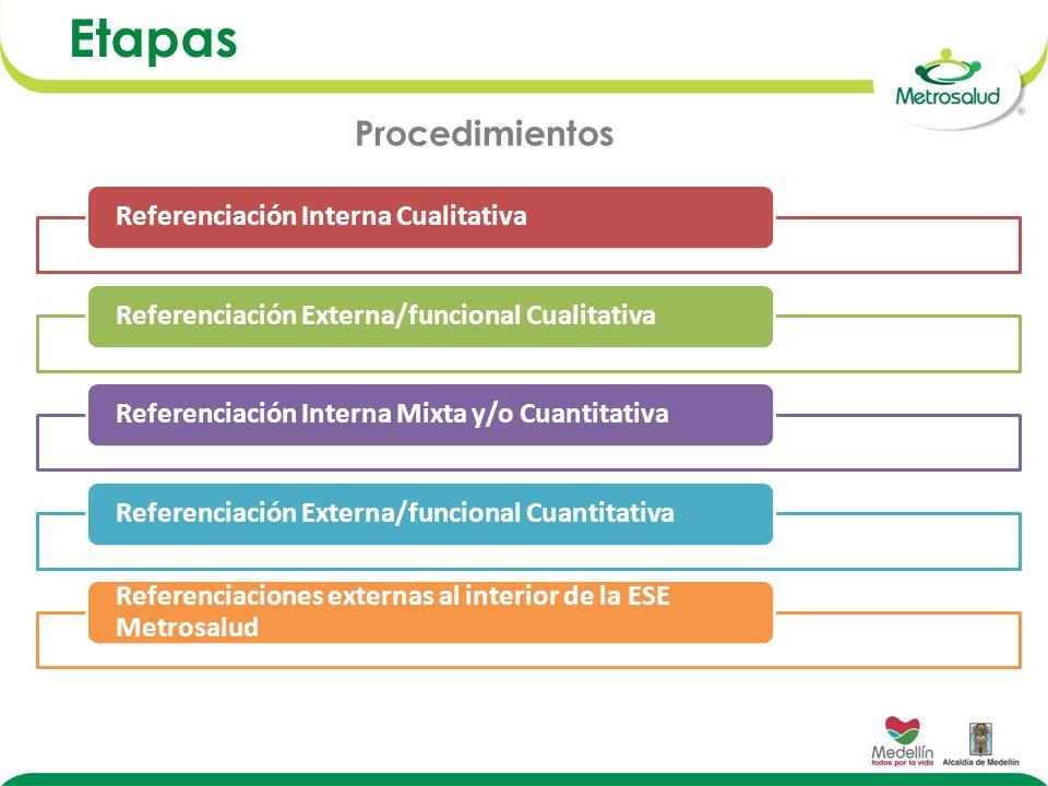 Etapas Procedimientos Referenciación Interna Cualitativa