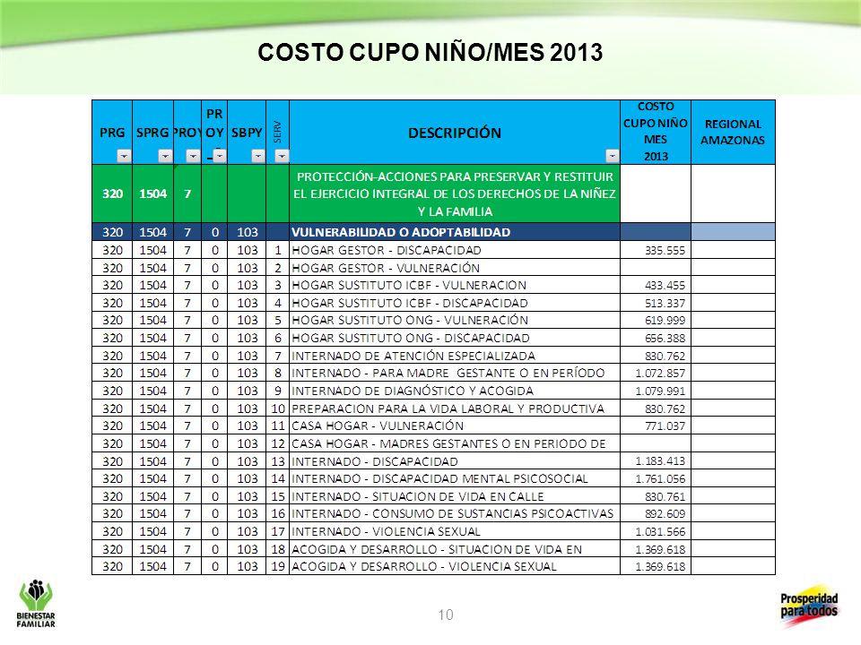 COSTO CUPO NIÑO/MES 2013