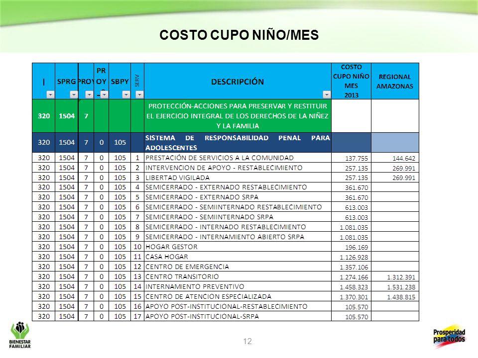 COSTO CUPO NIÑO/MES