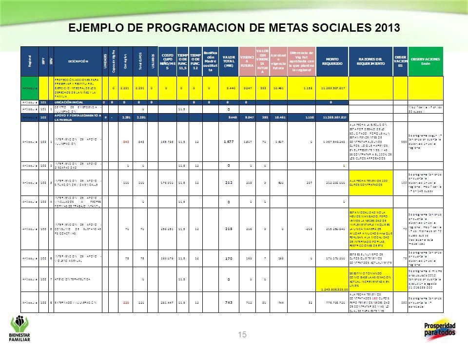 EJEMPLO DE PROGRAMACION DE METAS SOCIALES 2013
