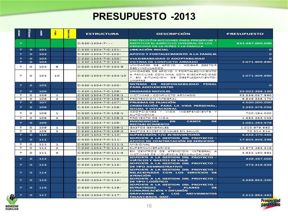 PRESUPUESTO -2013