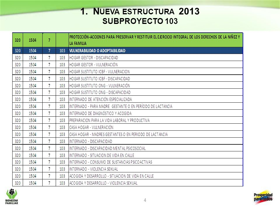 1. Nueva estructura 2013 SUBPROYECTO 103