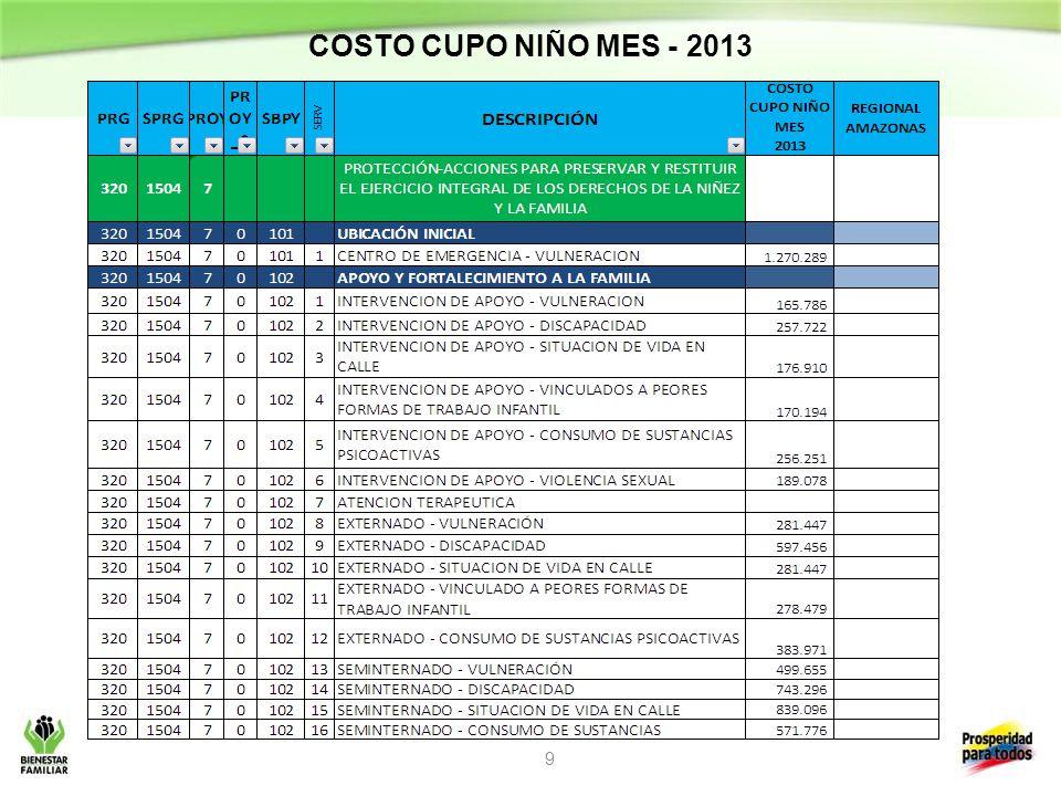 COSTO CUPO NIÑO MES - 2013