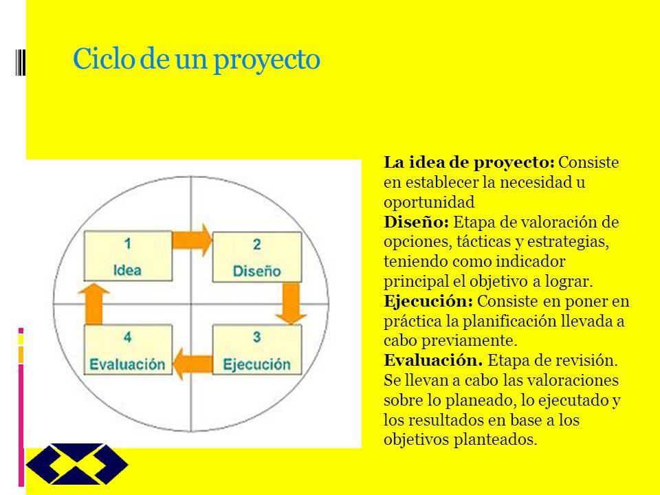 Ciclo de un proyecto La idea de proyecto: Consiste en establecer la necesidad u oportunidad.