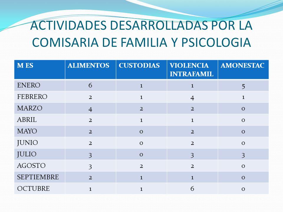 ACTIVIDADES DESARROLLADAS POR LA COMISARIA DE FAMILIA Y PSICOLOGIA