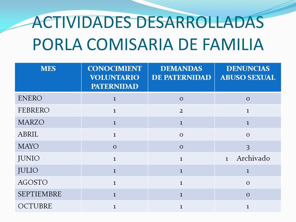 ACTIVIDADES DESARROLLADAS PORLA COMISARIA DE FAMILIA
