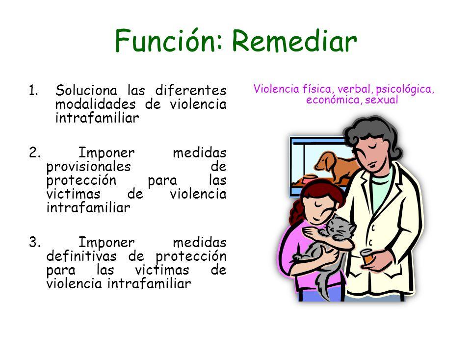 Violencia física, verbal, psicológica, económica, sexual