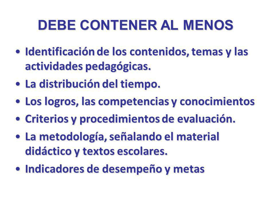 DEBE CONTENER AL MENOS Identificación de los contenidos, temas y las actividades pedagógicas. La distribución del tiempo.