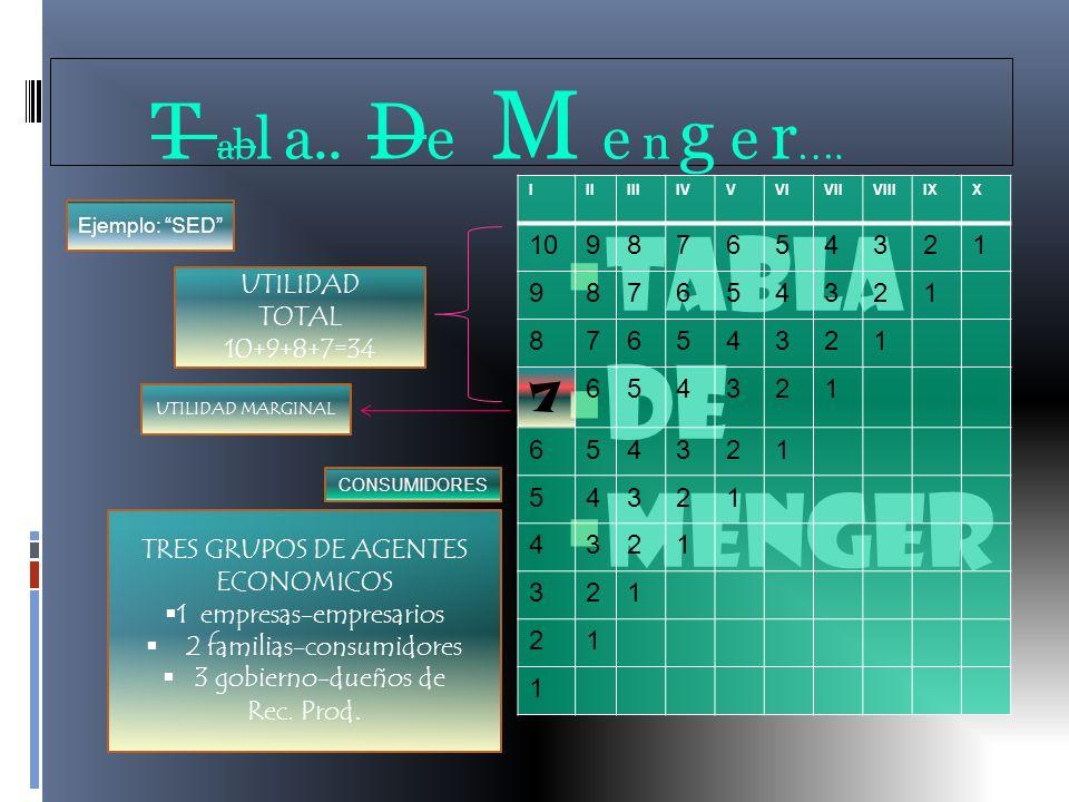 TABLA DE MENGER T abl a.. De M e n g e r…. 10 9 8 7 6 5 4 3 2 1