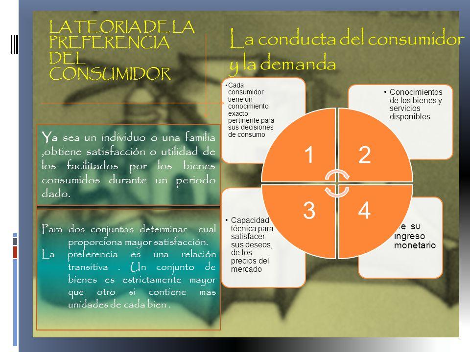 La conducta del consumidor y la demanda