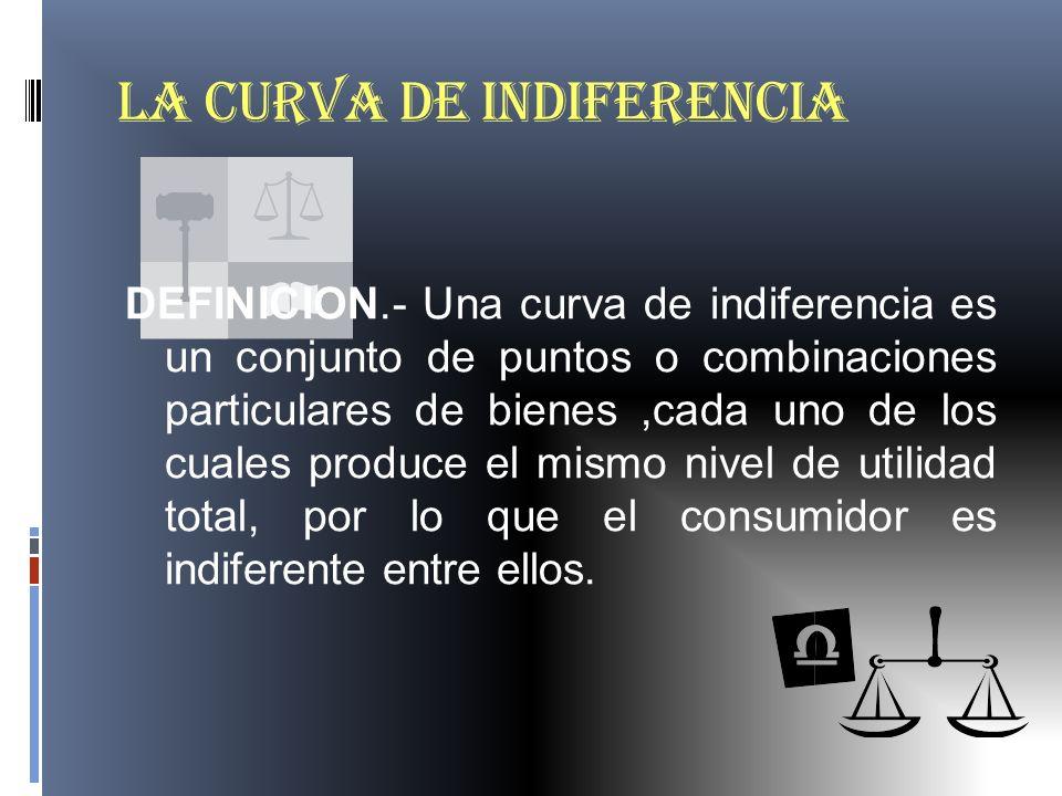 LA CURVA DE INDIFERENCIA