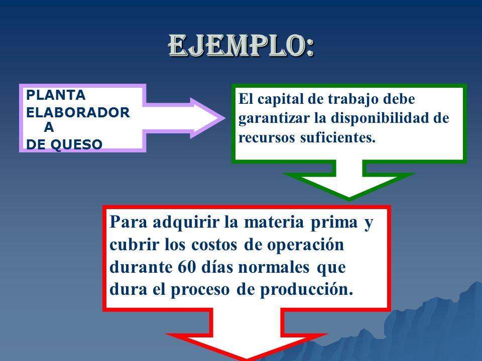 EJEMPLO: PLANTA. ELABORADORA. DE QUESO. El capital de trabajo debe garantizar la disponibilidad de recursos suficientes.