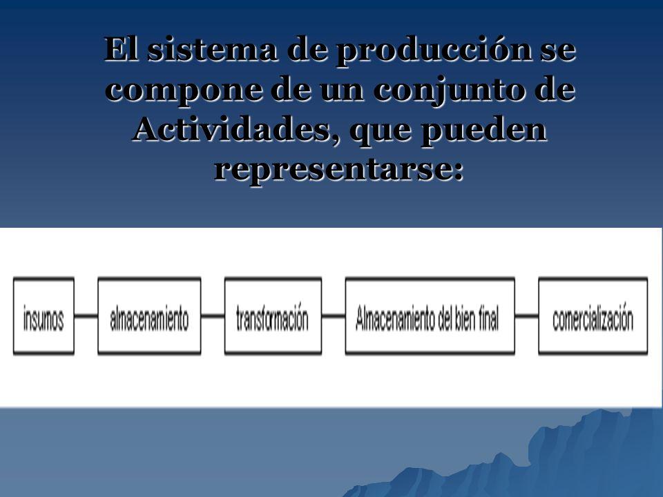 El sistema de producción se compone de un conjunto de Actividades, que pueden representarse: