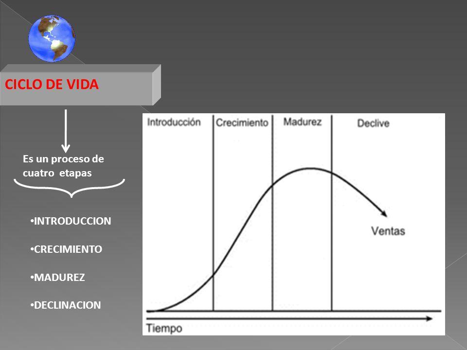 CICLO DE VIDA Es un proceso de cuatro etapas INTRODUCCION CRECIMIENTO